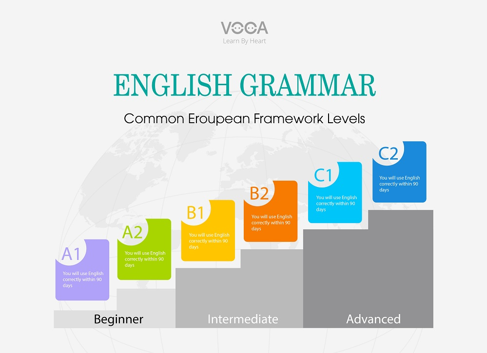 cefr grammar